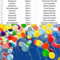 Результаты полуфинала взрослой олимпиады «OXFORD`S CHALLENGE»